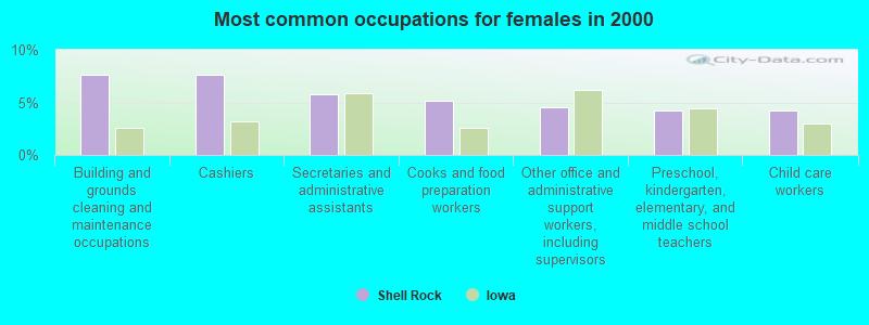 Shell Rock, Iowa (IA 50670) profile: population, maps, real