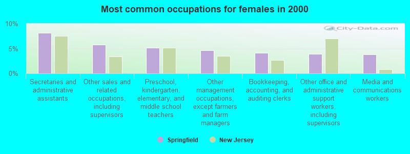 Springfield, New Jersey (NJ 07081) profile: population, maps