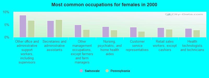Swissvale, Pennsylvania (PA 15218) profile: population, maps