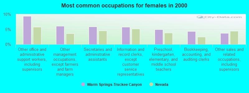 Warm Springs-Truckee Canyon, Nevada (NV 89436) profile