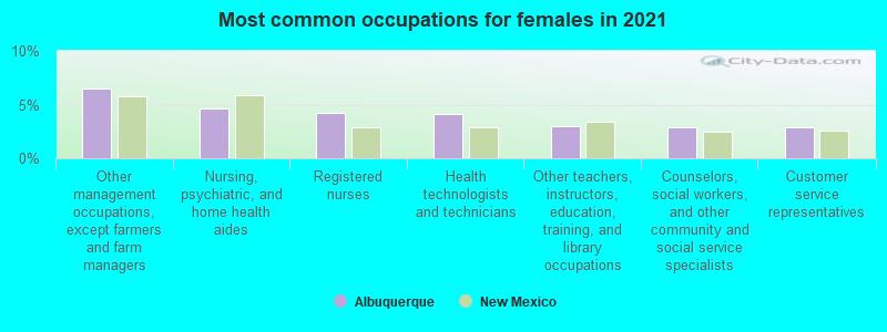 Albuquerque, New Mexico (NM) profile: population, maps, real