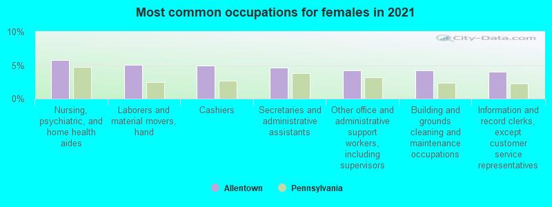 Allentown, Pennsylvania (PA) profile: population, maps, real