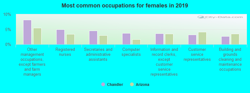 Most common occupations for females in 2019