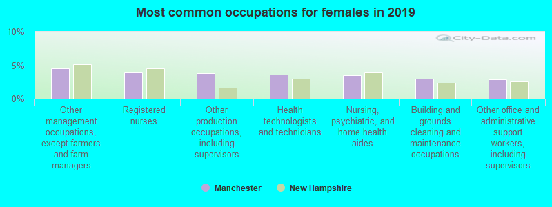 Most common occupations for females in 2017