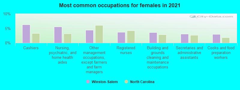 Winston-Salem, North Carolina (NC) profile: population, maps