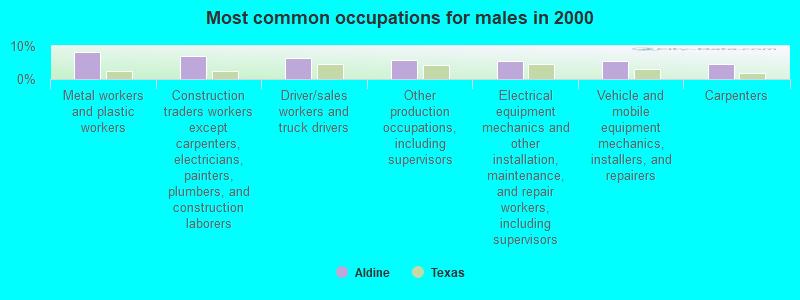 Aldine, Texas (TX) profile: population, maps, real estate
