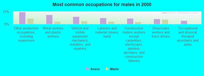 Anson, Maine (ME 04911, 04958) profile: population, maps