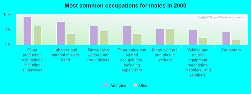 Arlington, Ohio (OH 45814, 45840) profile: population, maps