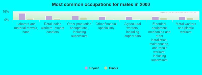 Bryant, Illinois (IL 61519) profile: population, maps, real