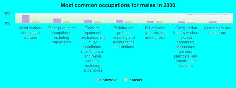 Coffeyville, Kansas (KS 67337) profile: population, maps