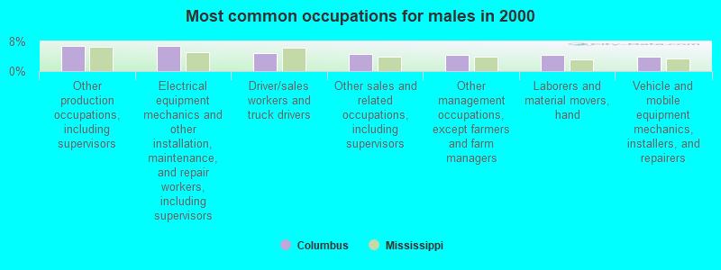 Columbus, Mississippi (MS 39702, 39705) profile: population