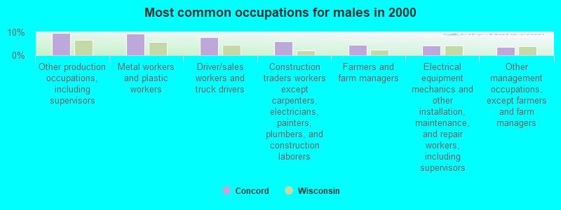 Concord, Wisconsin (WI 53178) profile: population, maps