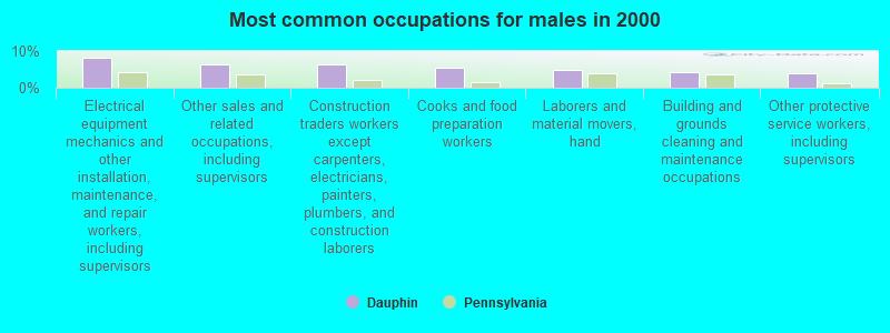 Dauphin, Pennsylvania (PA 17018) profile: population, maps