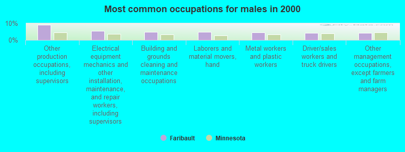 Faribault, Minnesota (MN 55021) profile: population, maps