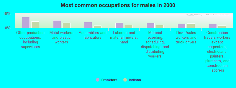 Frankfort, Indiana (IN 46041) profile: population, maps