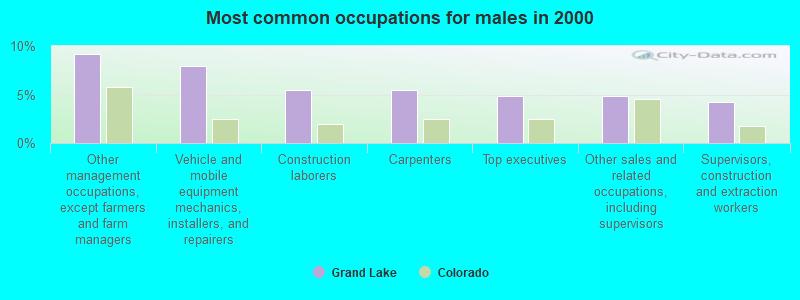 Grand Lake, Colorado (CO 80447) profile: population, maps
