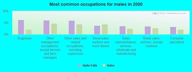 Idaho Falls, Idaho (ID 83402, 83404) profile: population