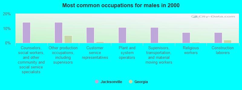 Jacksonville Georgia Ga 31544 Profile Population Maps Real Estate Averages Homes Statistics Relocation Travel Jobs Hospitals Schools Crime Moving Houses News Sex Offenders