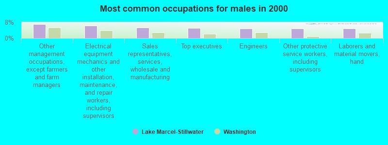 Lake Marcel-Stillwater, Washington (WA 98014) profile