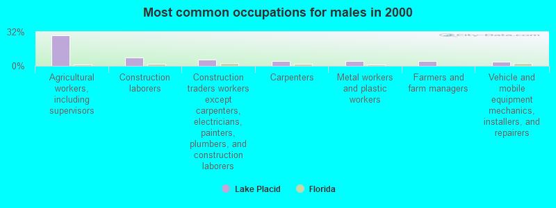 Lake Placid, Florida (FL 33852) profile: population, maps