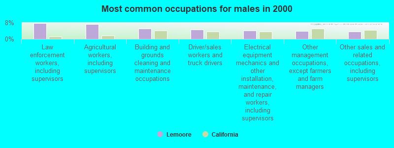 Lemoore, California (CA 93245) profile: population, maps