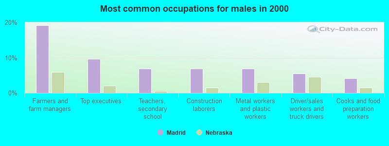Madrid, Nebraska (NE 69150) profile: population, maps, real