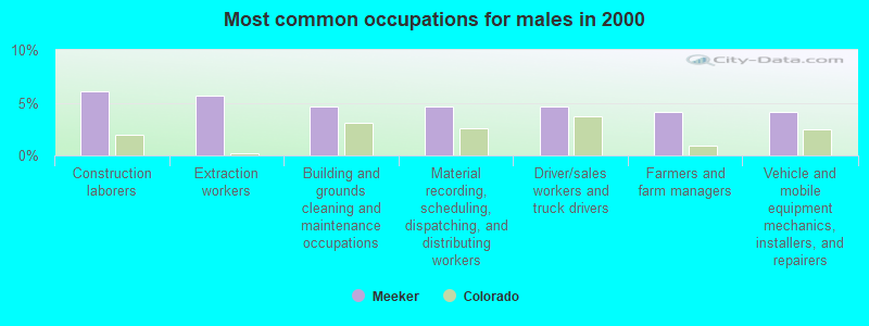 Meeker, Colorado (CO 81641) profile: population, maps, real