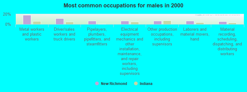New Richmond, Indiana (IN 47967) profile: population, maps