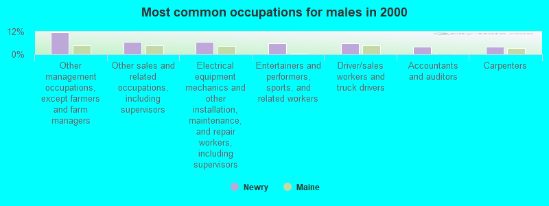 Newry Maine Me 04261 Profile Population Maps Real