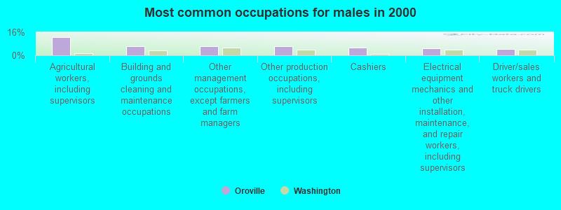 Oroville, Washington (WA 98844) profile: population, maps