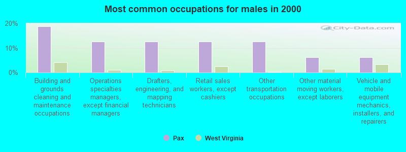 Pax, West Virginia (WV 25904) profile: population, maps
