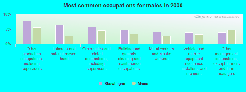 Skowhegan, Maine (ME 04976) profile: population, maps, real