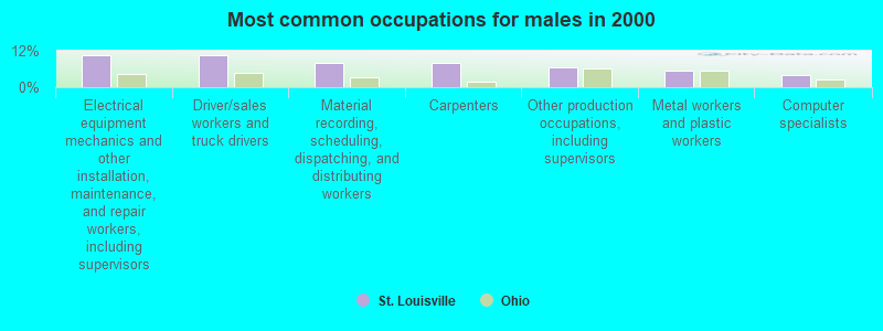 St  Louisville, Ohio (OH 43071) profile: population, maps