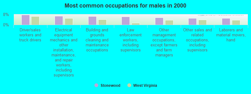 Most common occupations for males in 2000