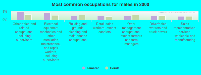 Tamarac, Florida (FL 33321) profile: population, maps, real