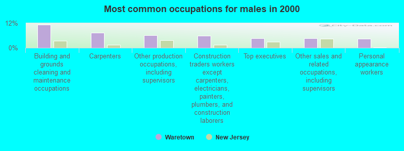 Waretown New Jersey Nj 08758 Profile Population Maps Real Estate Averages Homes Statistics Relocation Travel Jobs Hospitals Schools Crime Moving Houses News Sex Offenders