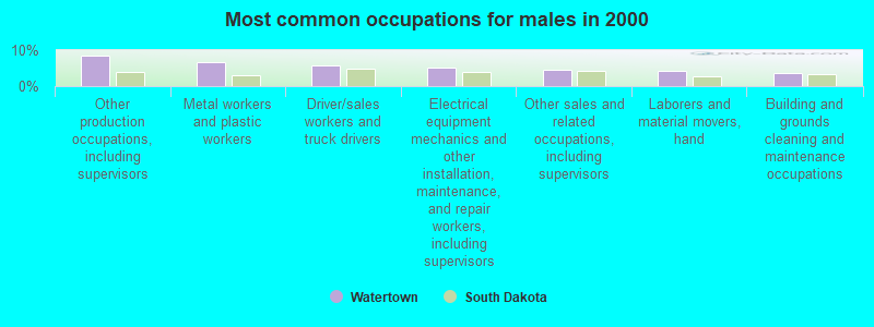 Watertown, South Dakota (SD 57201) profile: population, maps