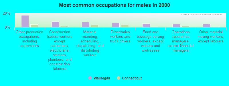 Wauregan, Connecticut (CT 06387) profile: population, maps