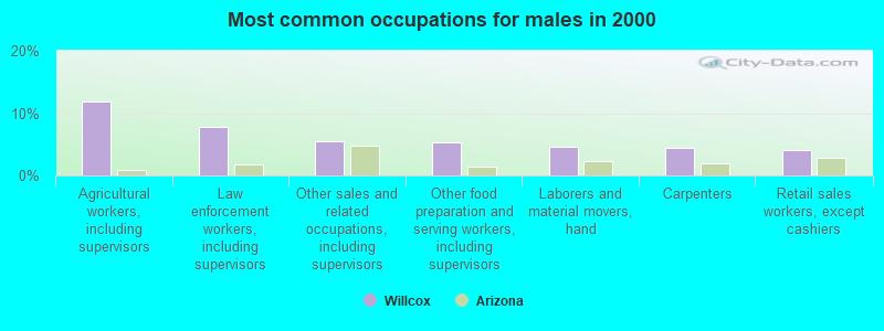 Willcox, Arizona (AZ 85643) profile: population, maps, real