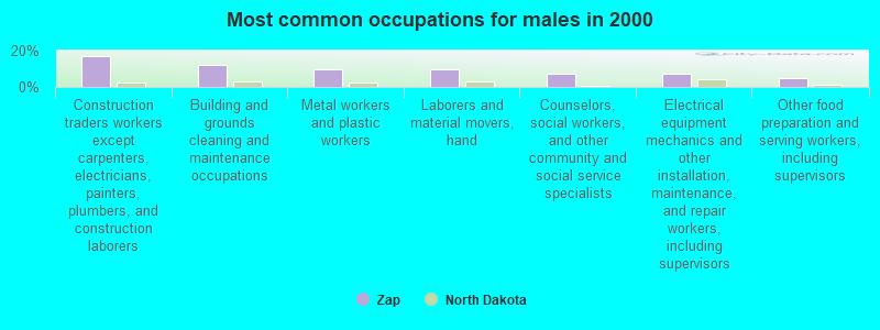 Zap North Dakota Nd 58580 Profile Population Maps