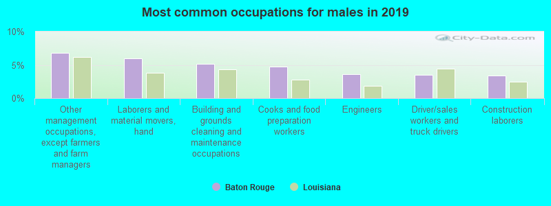 Baton Rouge, Louisiana (LA) profile: population, maps, real