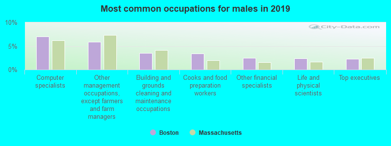Boston, Massachusetts (MA) profile: population, maps, real