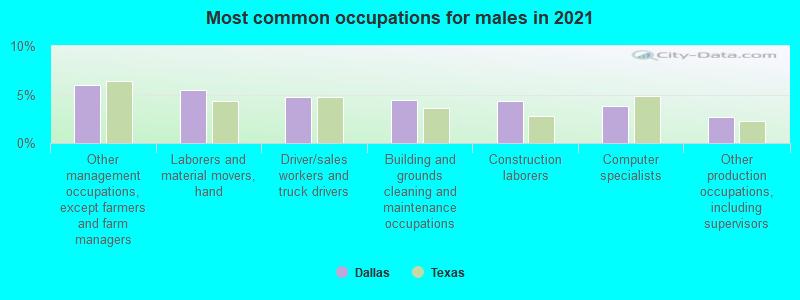 Dallas, Texas (TX) profile: population, maps, real estate