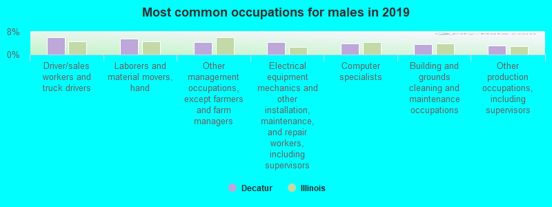 Most common occupations for males in 2019