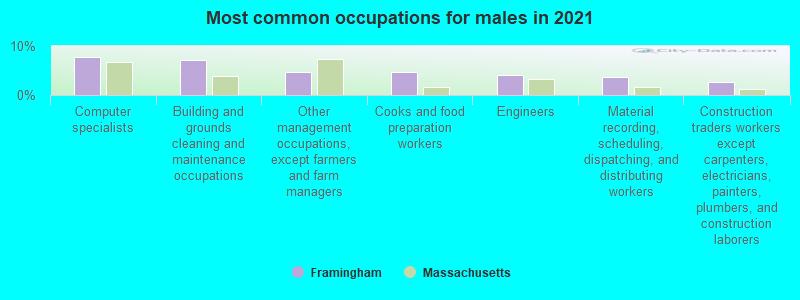 Framingham, Massachusetts (MA 01701, 01702) profile