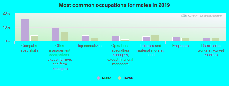 Most common occupations for males in 2017