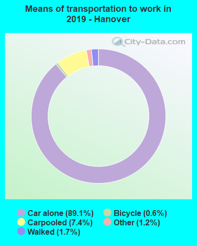 Means of transportation to work in 2017 - Hanover