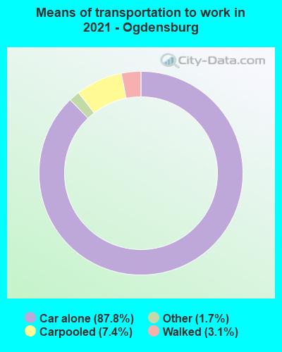 Means of transportation to work in 2016 - Ogdensburg