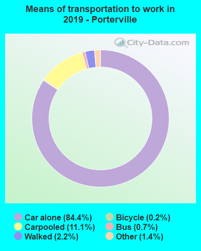 Porterville, California (CA 93257) profile: population, maps