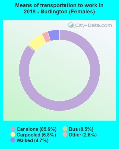 Means of transportation to work in 2016 - Burlington (Females)